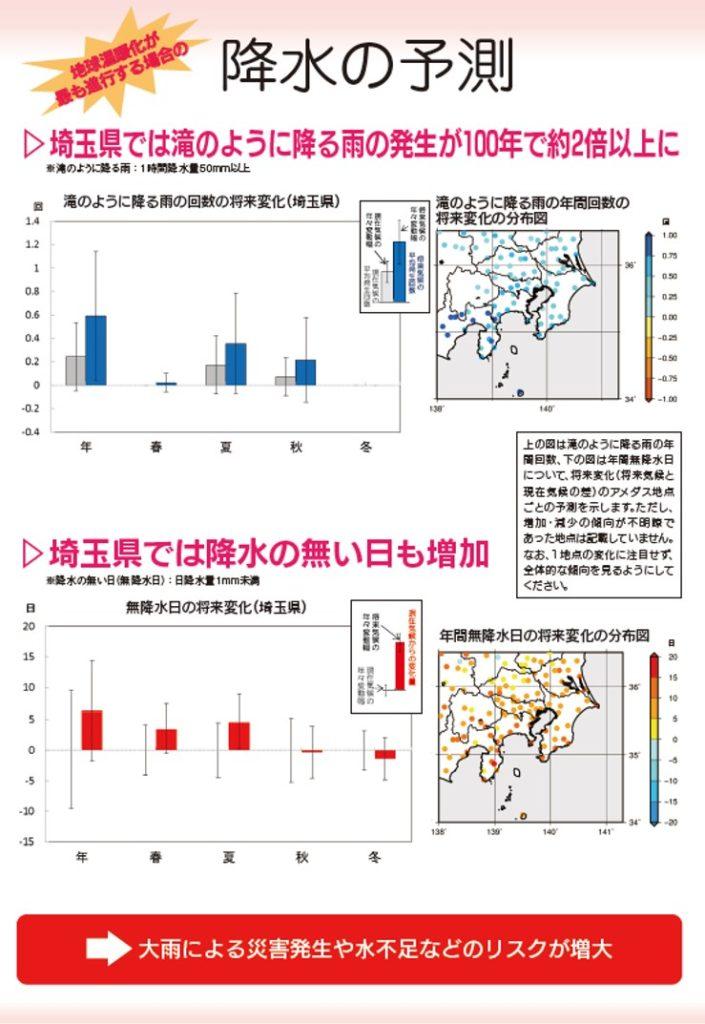 降水の予測