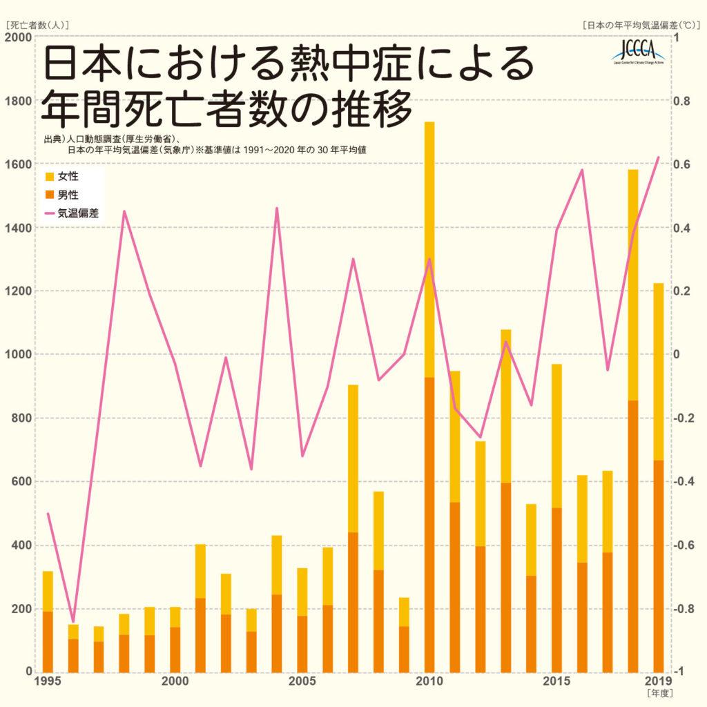 熱中症による年間死亡者の変化グラフ