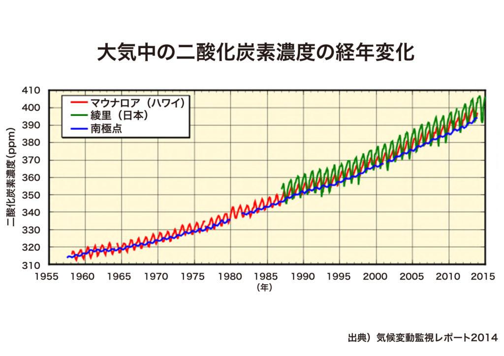 大気中の二酸化炭素濃度